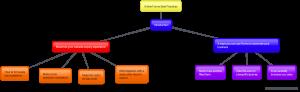 Online forms mind map